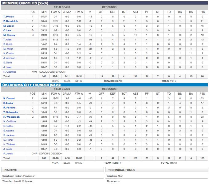 Box score Thunder vs Grizzlies - Game 1